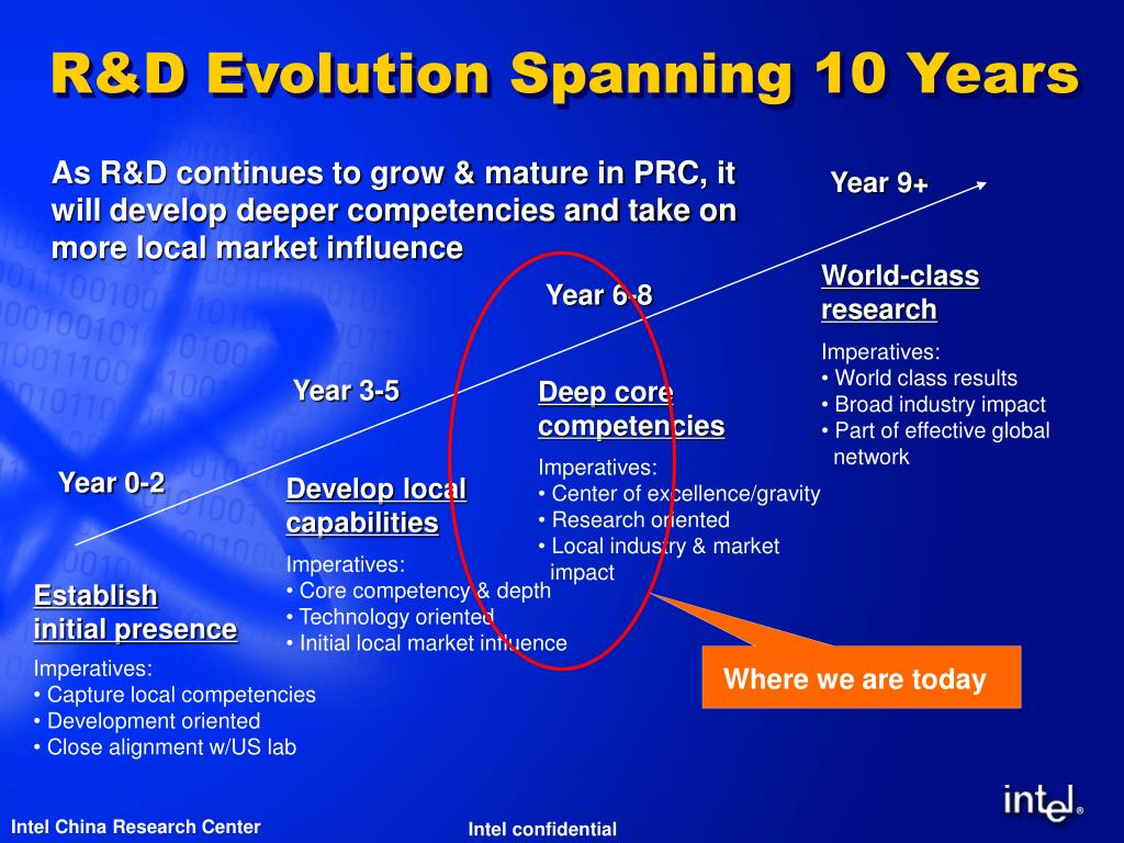 R&D Evolution Spanning 10 Years