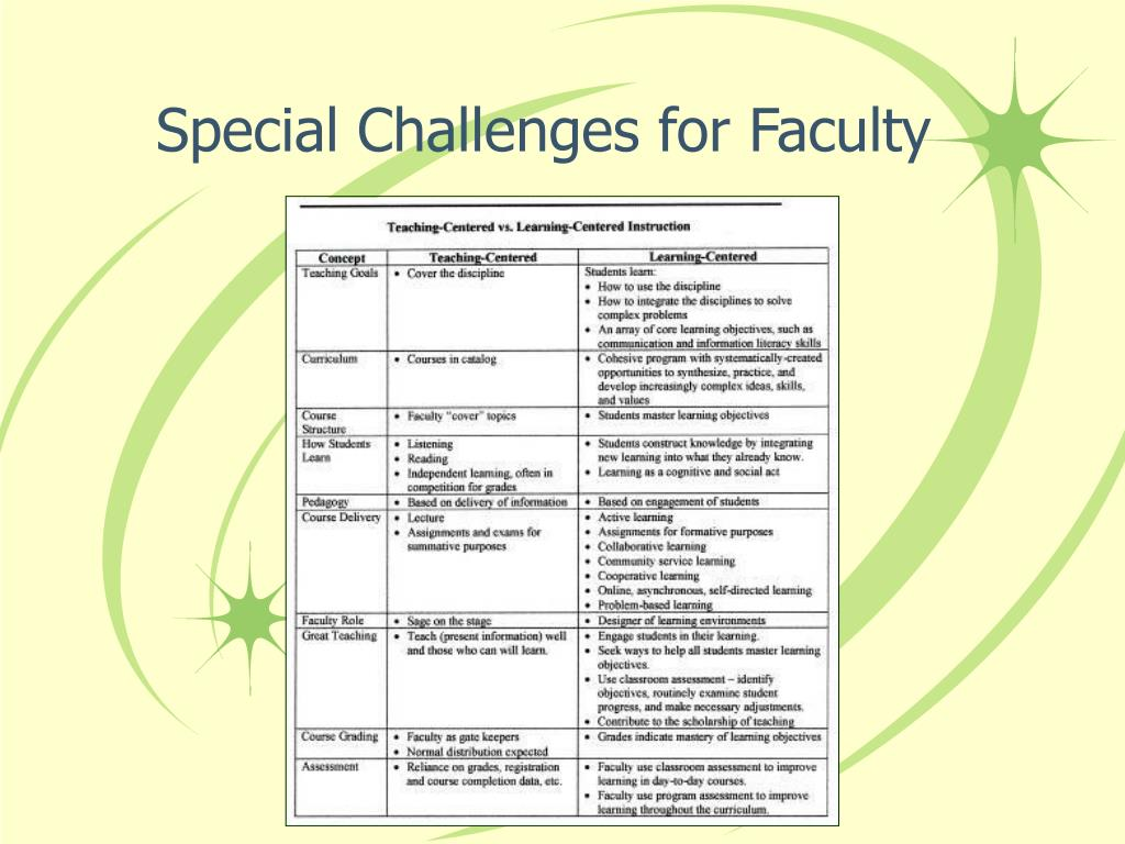 Special Challenges for Faculty