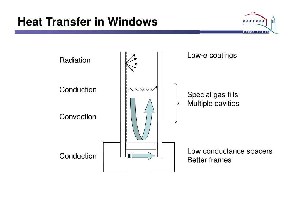 Heat Transfer in Windows