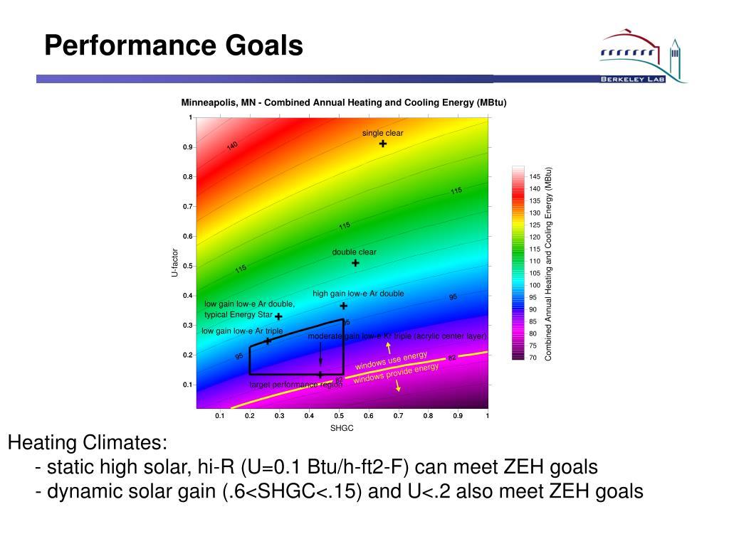 Performance Goals