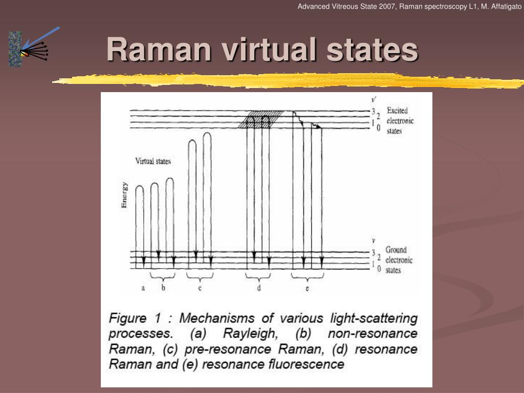 Advanced Vitreous State 2007, Raman spectroscopy L1, M. Affatigato