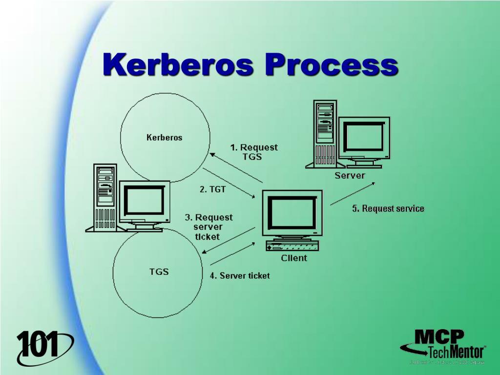 Kerberos Process