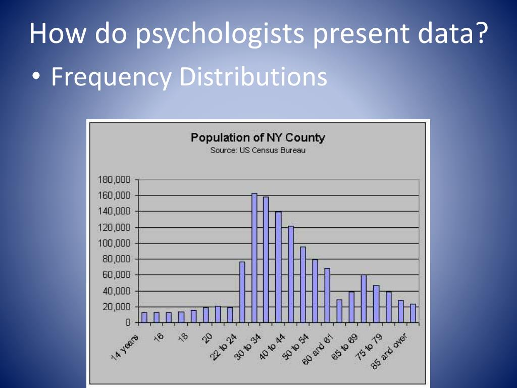 How do psychologists present data?