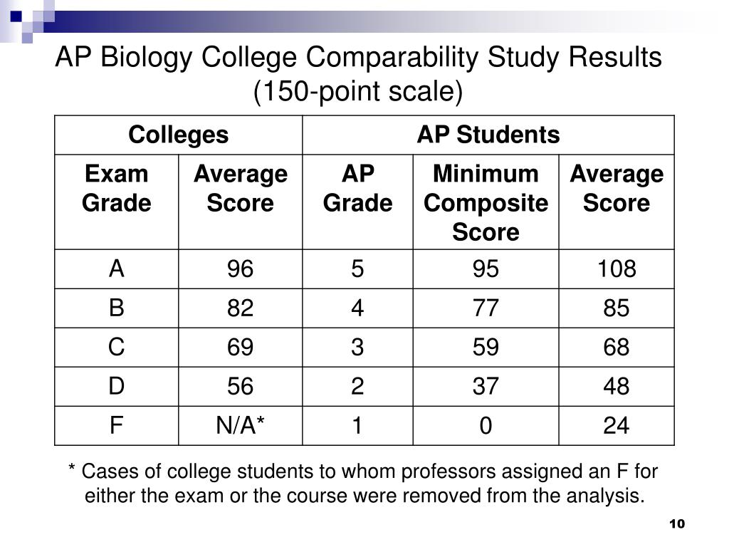 AP Biology College Comparability Study Results (150-point scale)