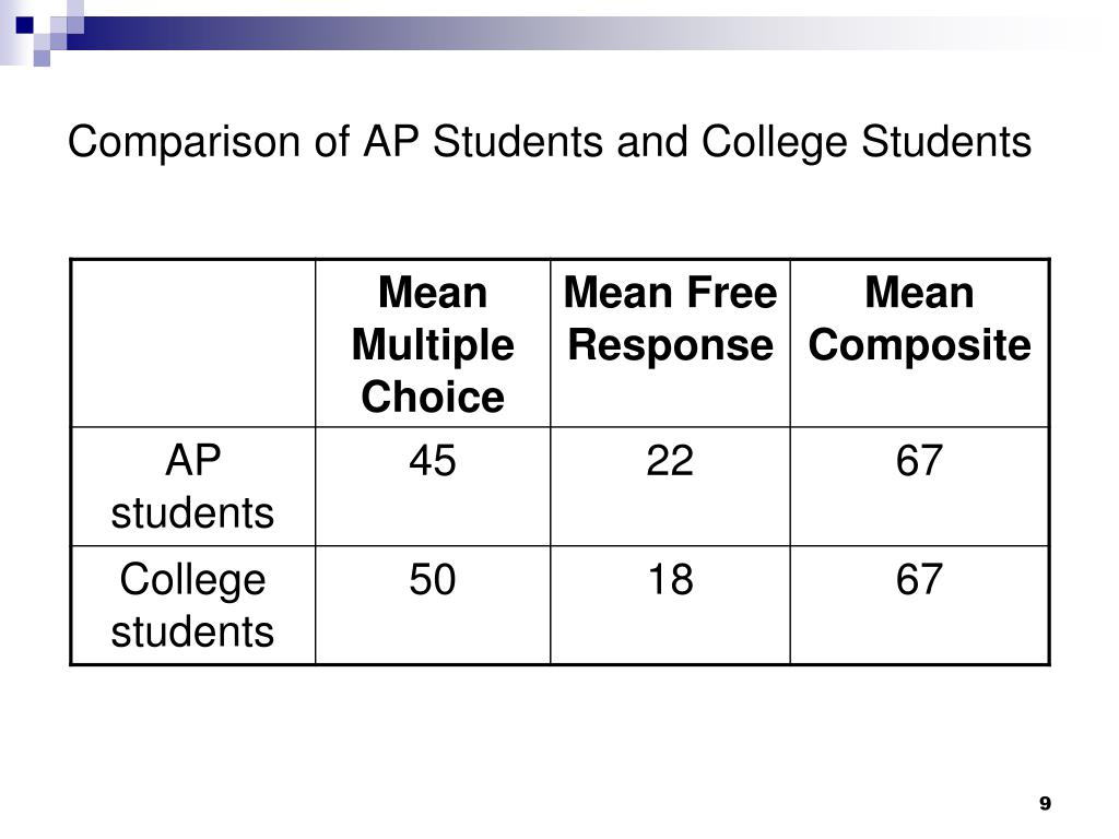 Comparison of AP Students and College Students