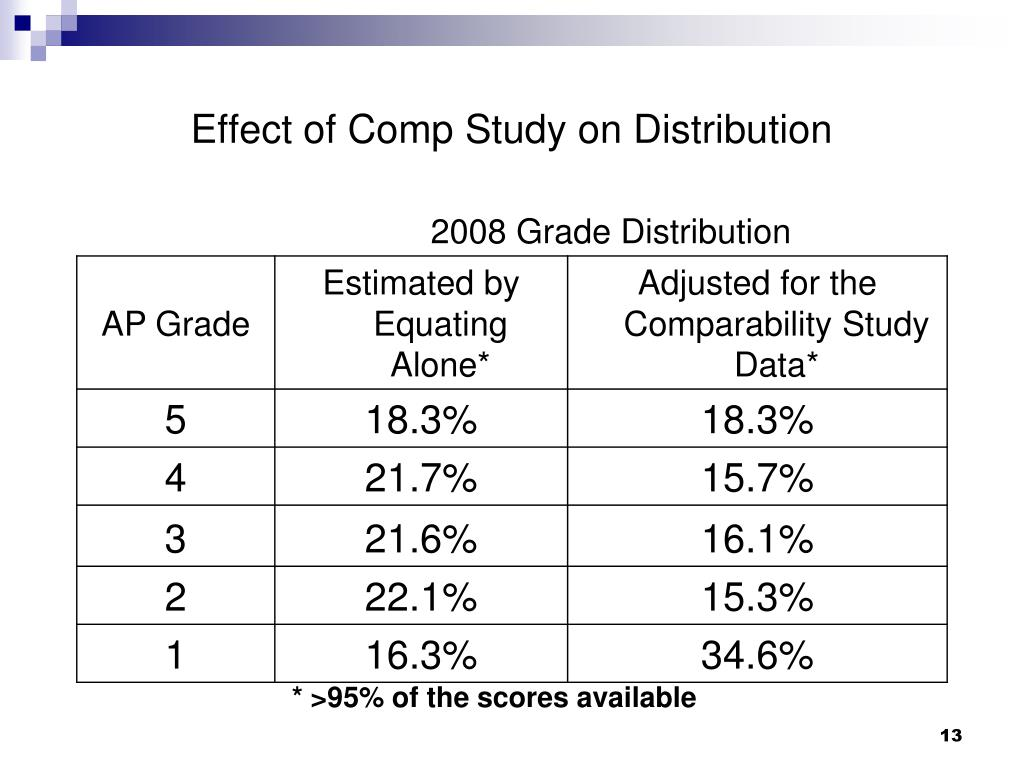 Effect of Comp Study on Distribution