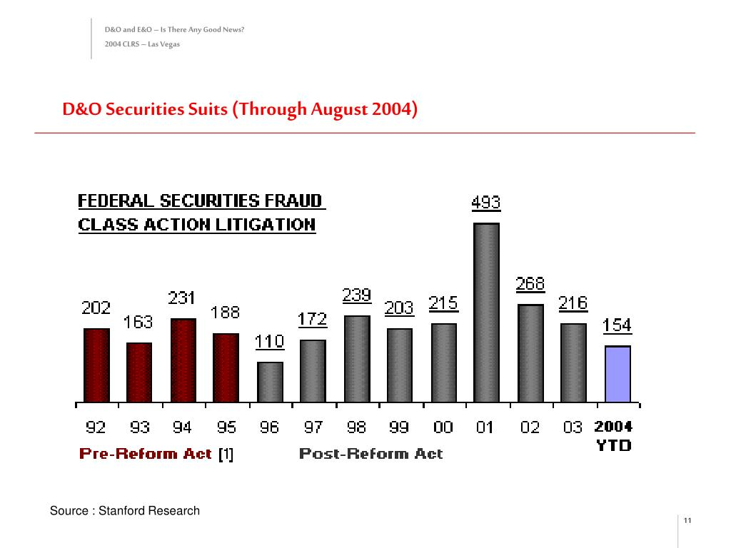 D&O Securities Suits (Through August 2004)