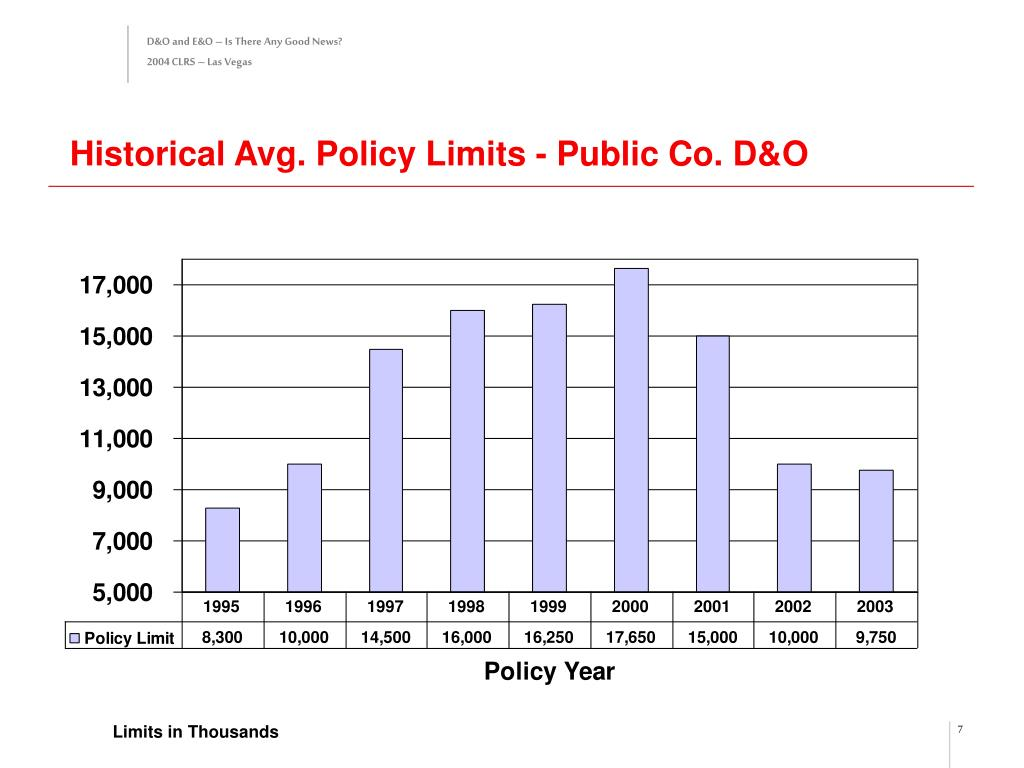 Historical Avg. Policy Limits - Public Co. D&O