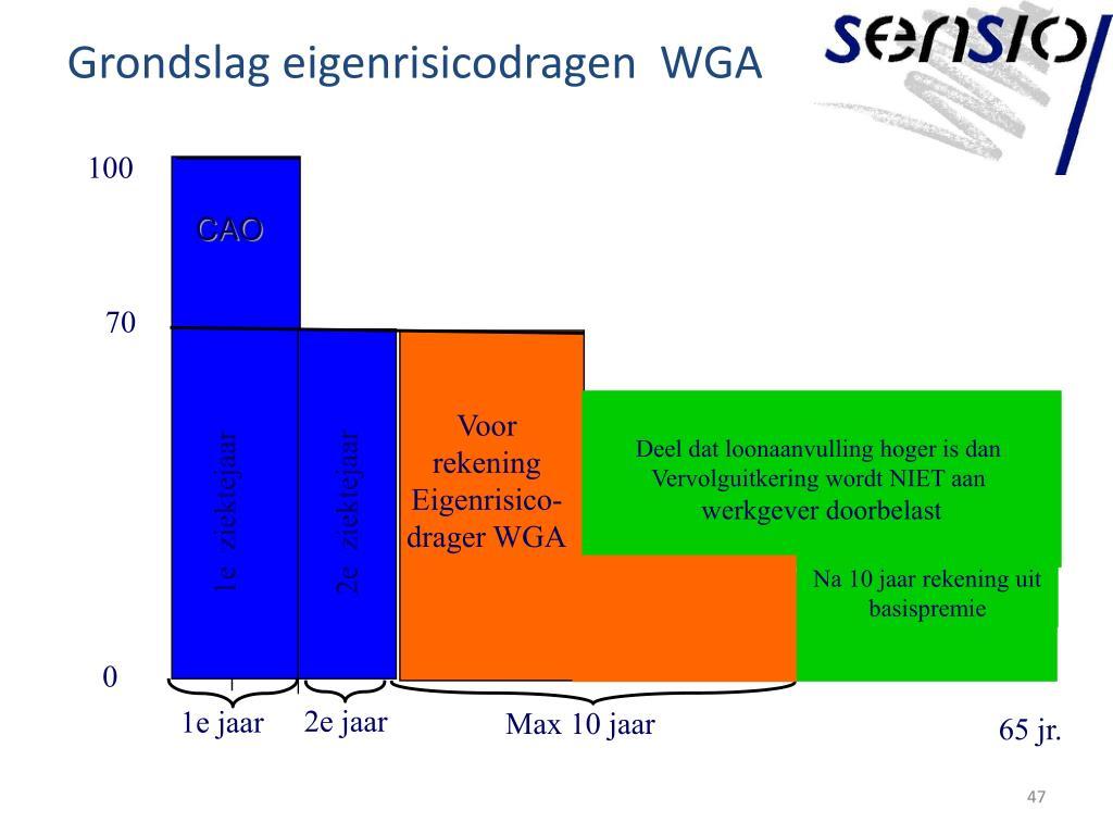 Grondslag eigenrisicodragen  WGA
