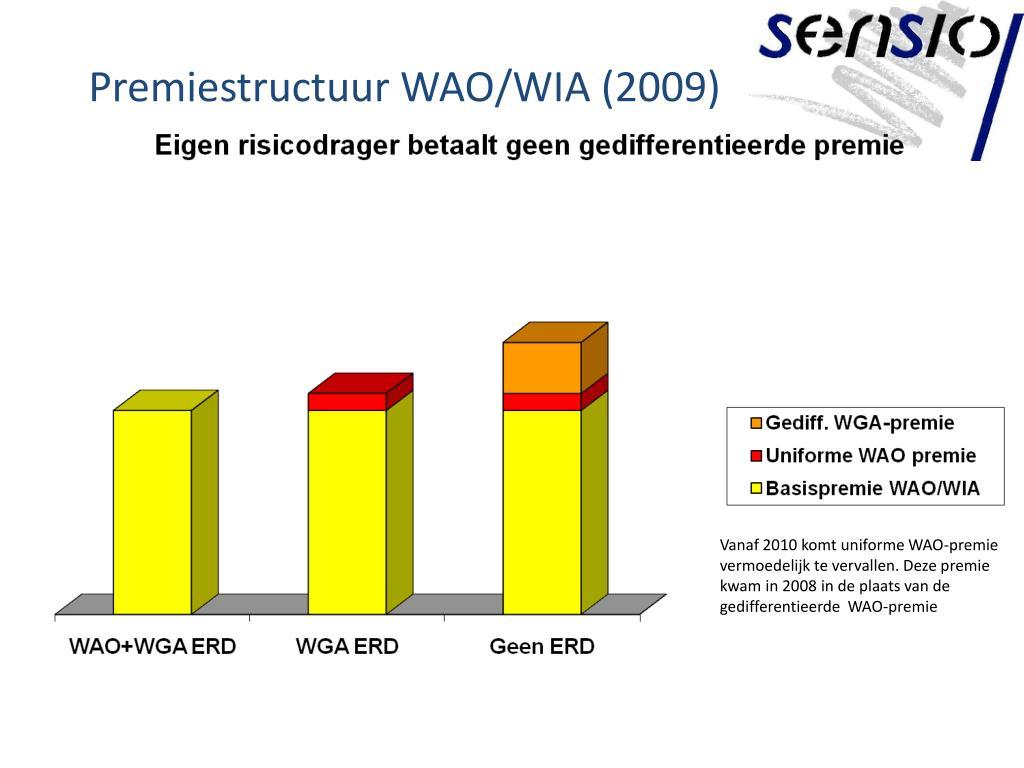 Premiestructuur WAO/WIA (2009)