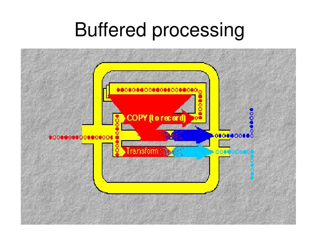 Buffered processing