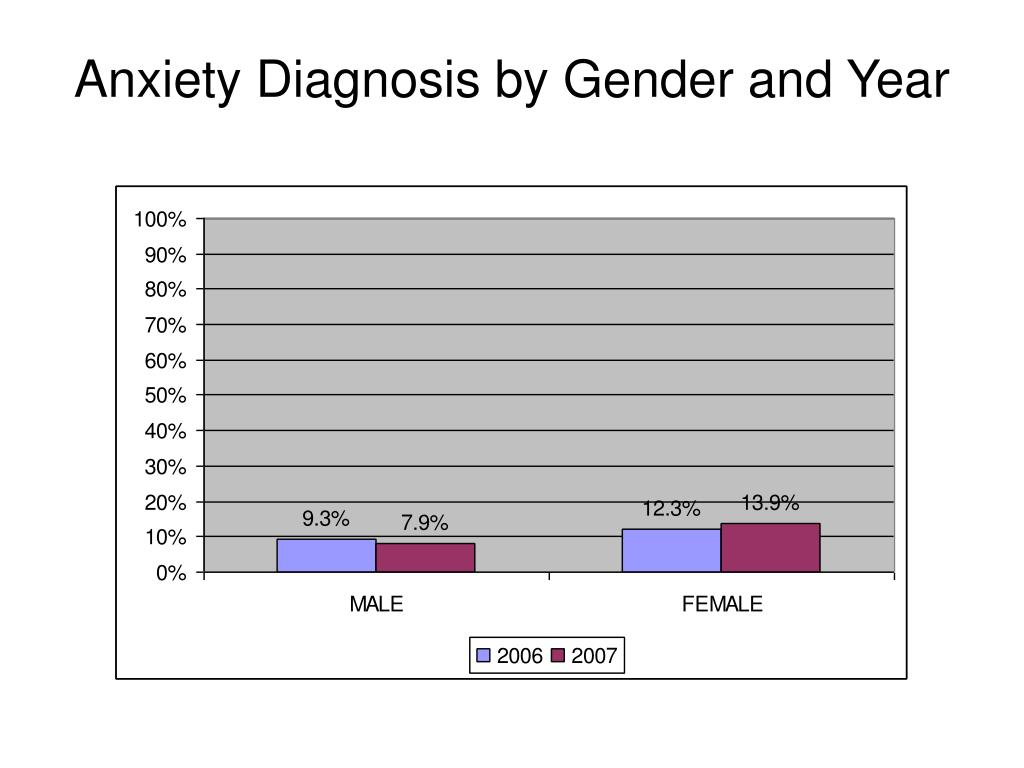 Anxiety Diagnosis by Gender and Year