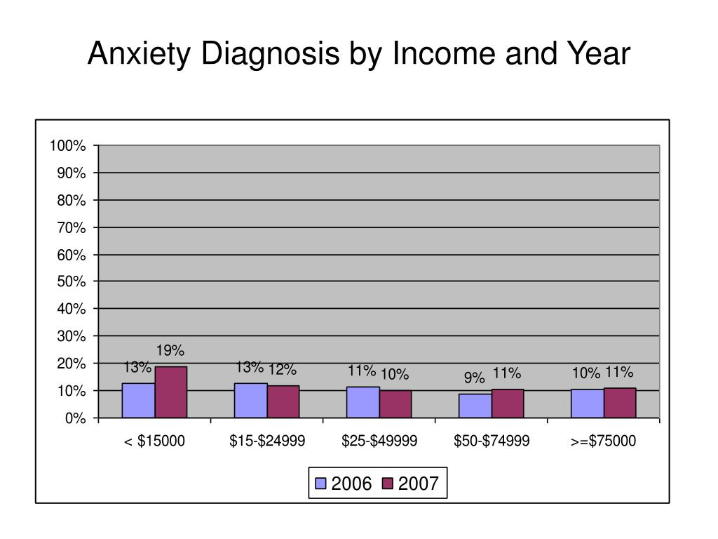Anxiety Diagnosis by Income and Year