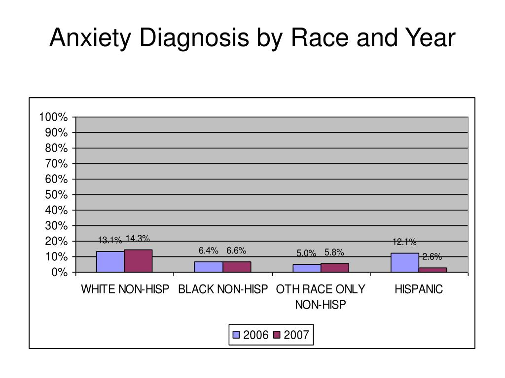 Anxiety Diagnosis by Race and Year