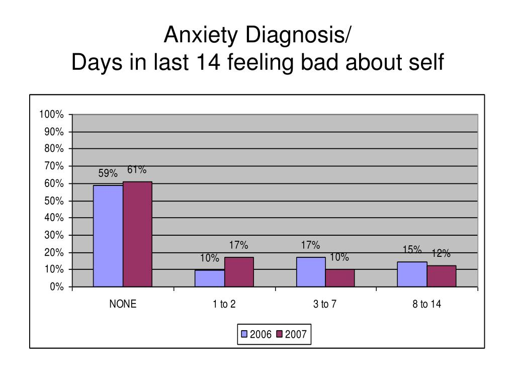 Anxiety Diagnosis/
