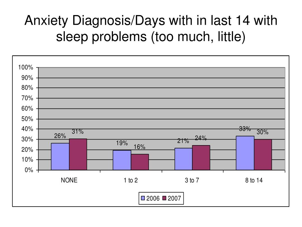Anxiety Diagnosis/Days with in last 14 with sleep problems (too much, little)