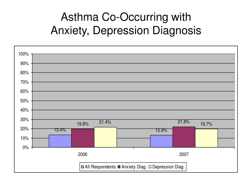 Asthma Co-Occurring with