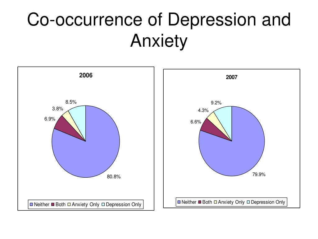 Co-occurrence of Depression and Anxiety