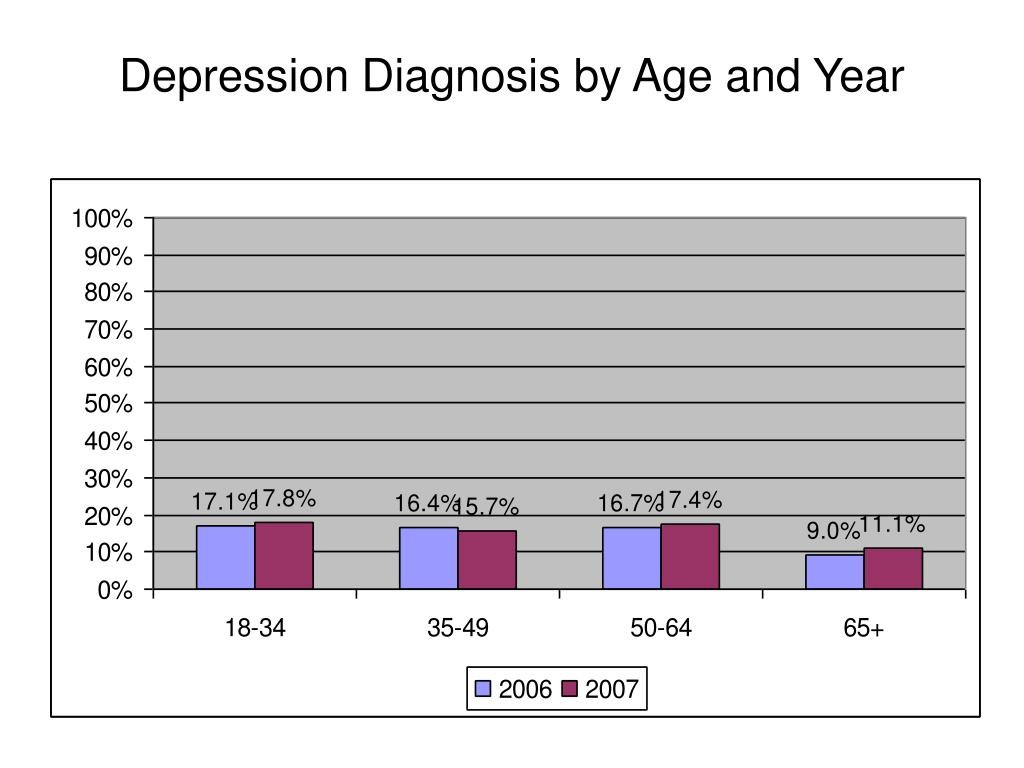 Depression Diagnosis by Age and Year