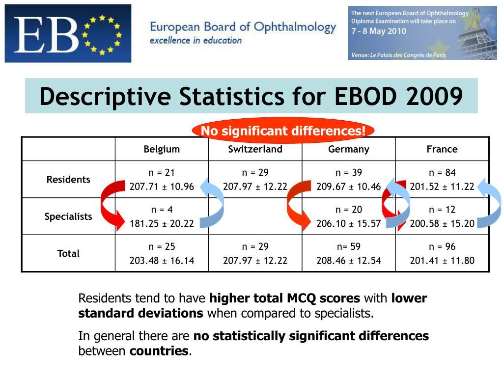 Descriptive Statistics for EBOD 2009