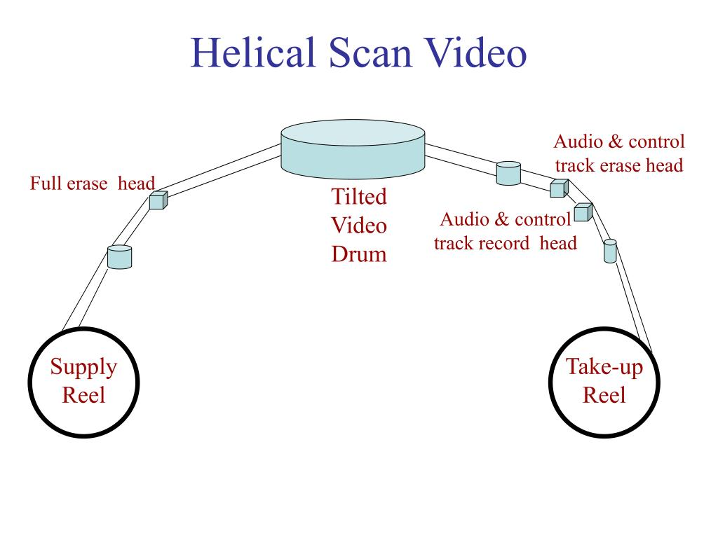 Helical Scan Video