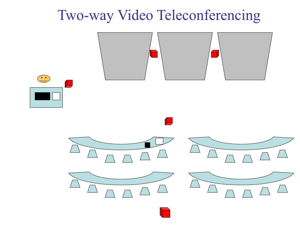Two-way Video Teleconferencing