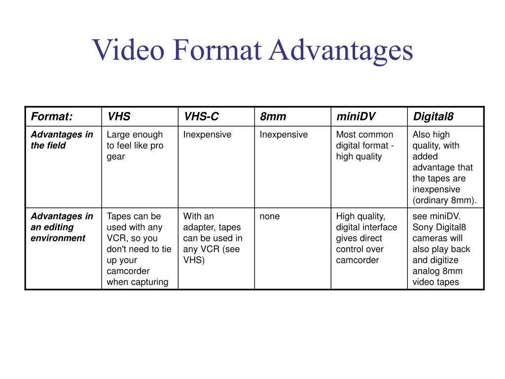 Video Format Advantages