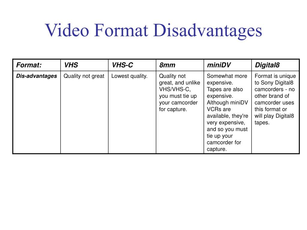 Video Format Disadvantages