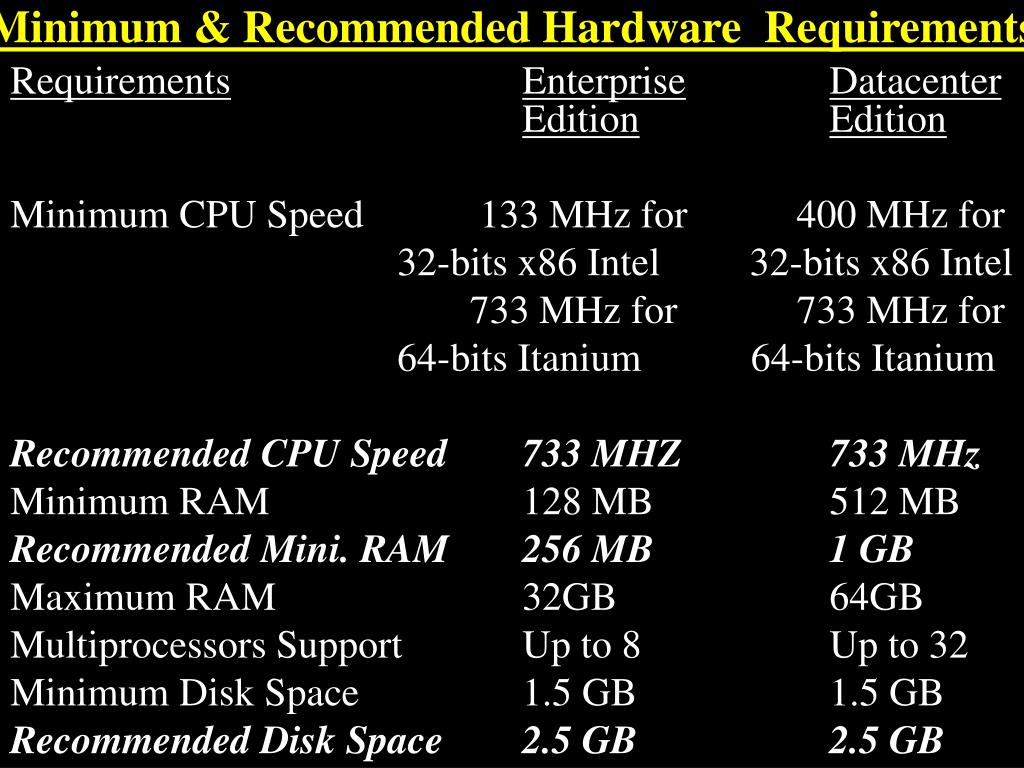 Minimum & Recommended Hardware  Requirements