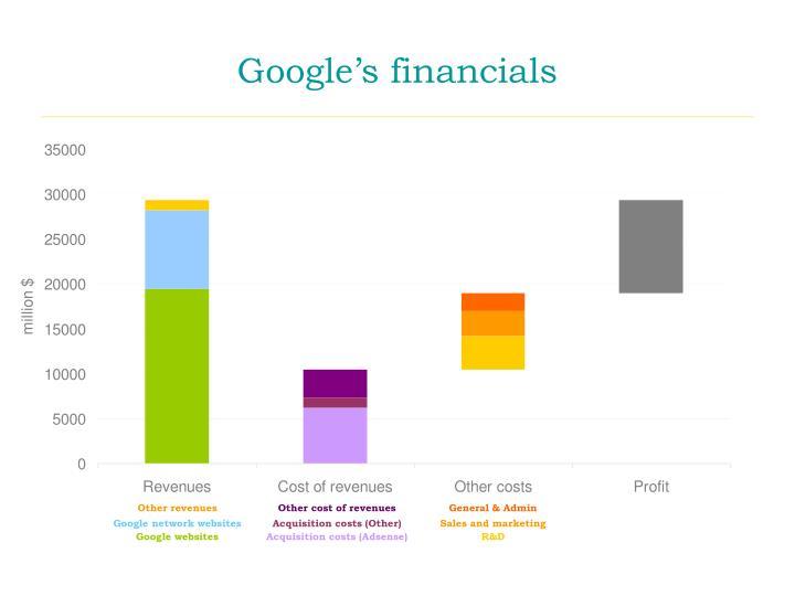 Google's financials