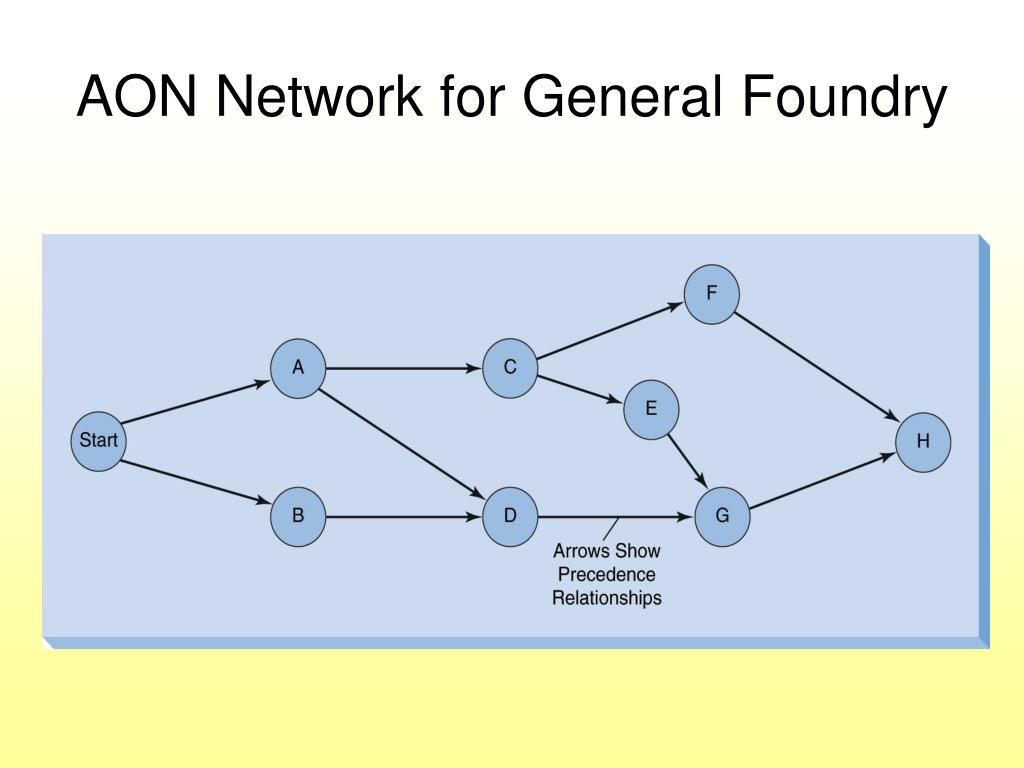 AON Network for General Foundry