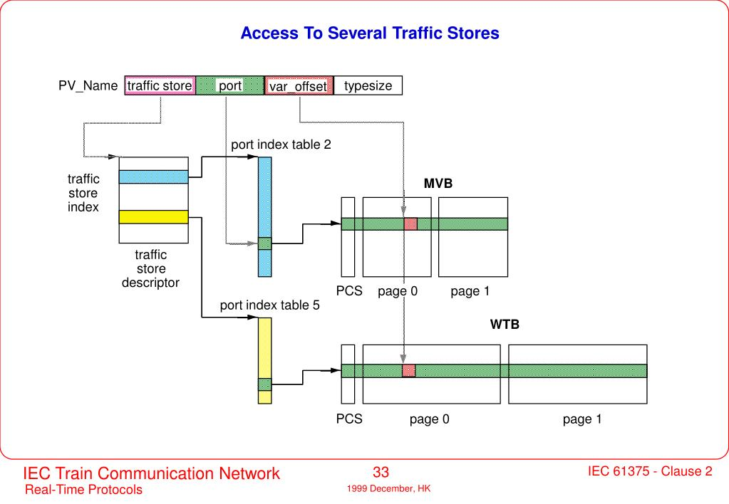 Access To Several Traffic Stores