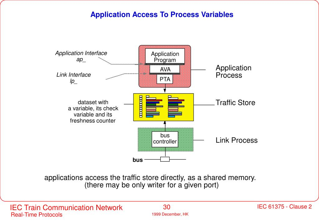 Application Access To Process Variables