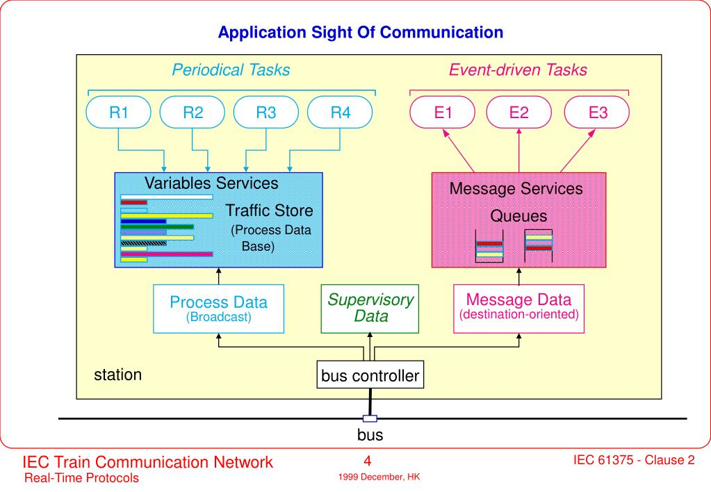 Application Sight Of Communication