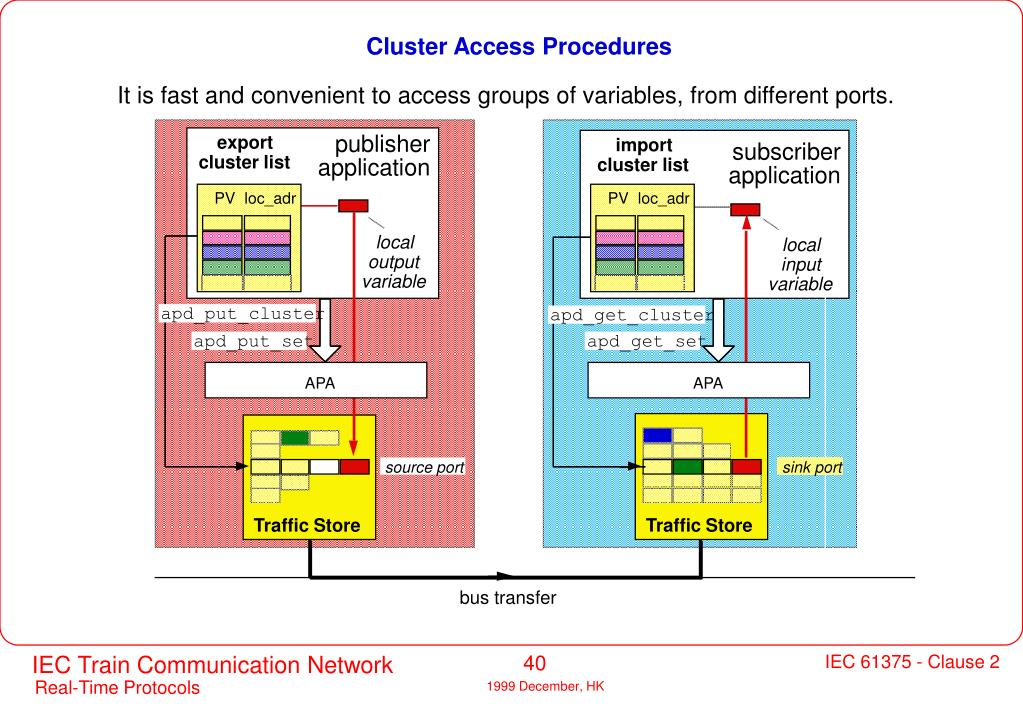Cluster Access Procedures