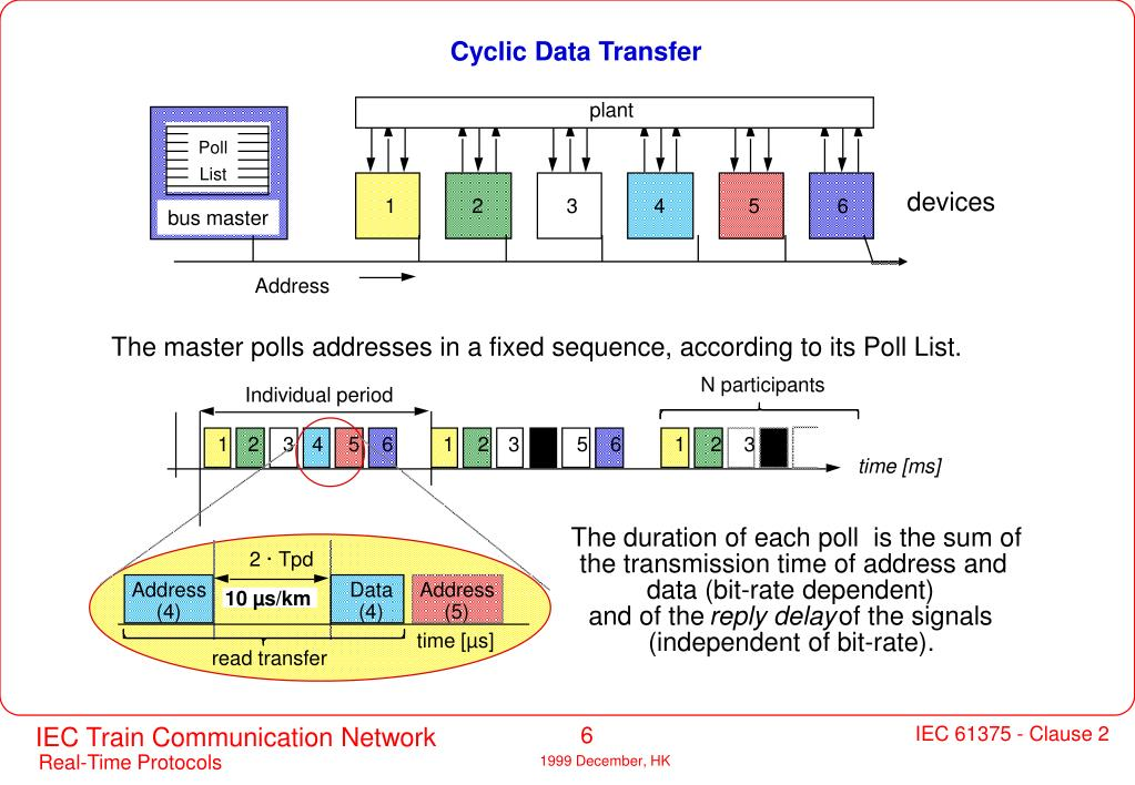 Cyclic Data Transfer