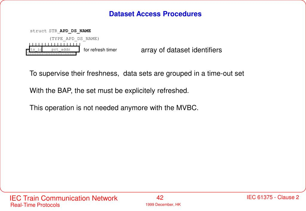 Dataset Access Procedures
