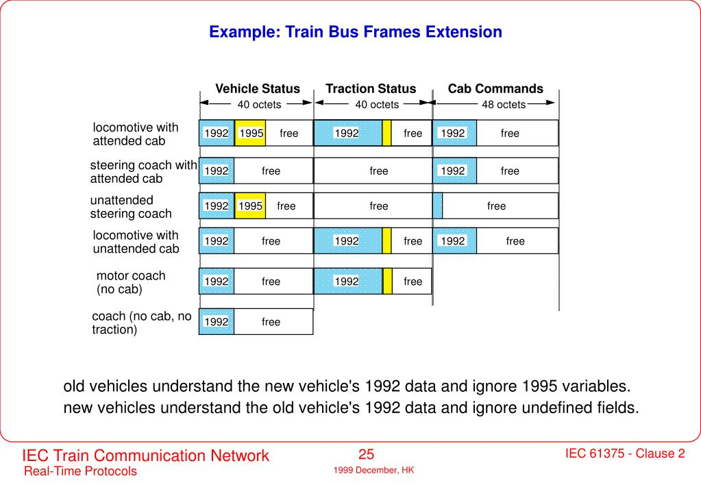 Example: Train Bus Frames Extension