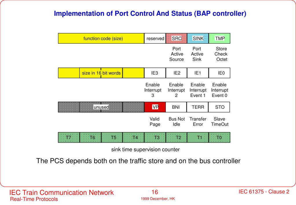 Implementation of Port Control And Status (BAP controller)