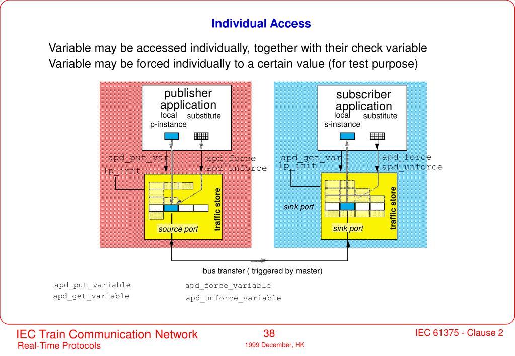 Individual Access