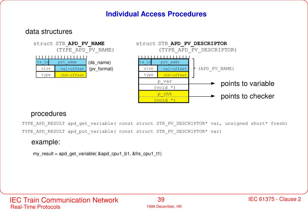 Individual Access Procedures