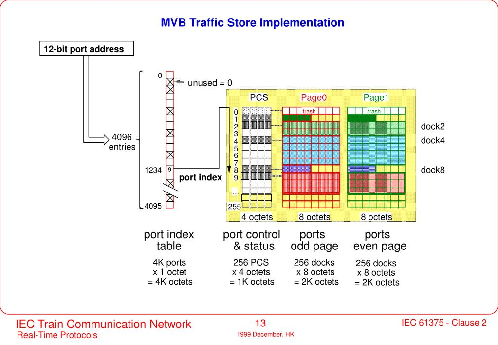 MVB Traffic Store Implementation