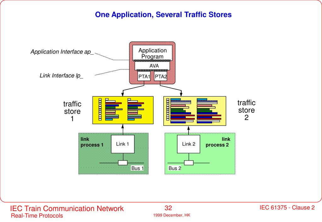 One Application, Several Traffic Stores