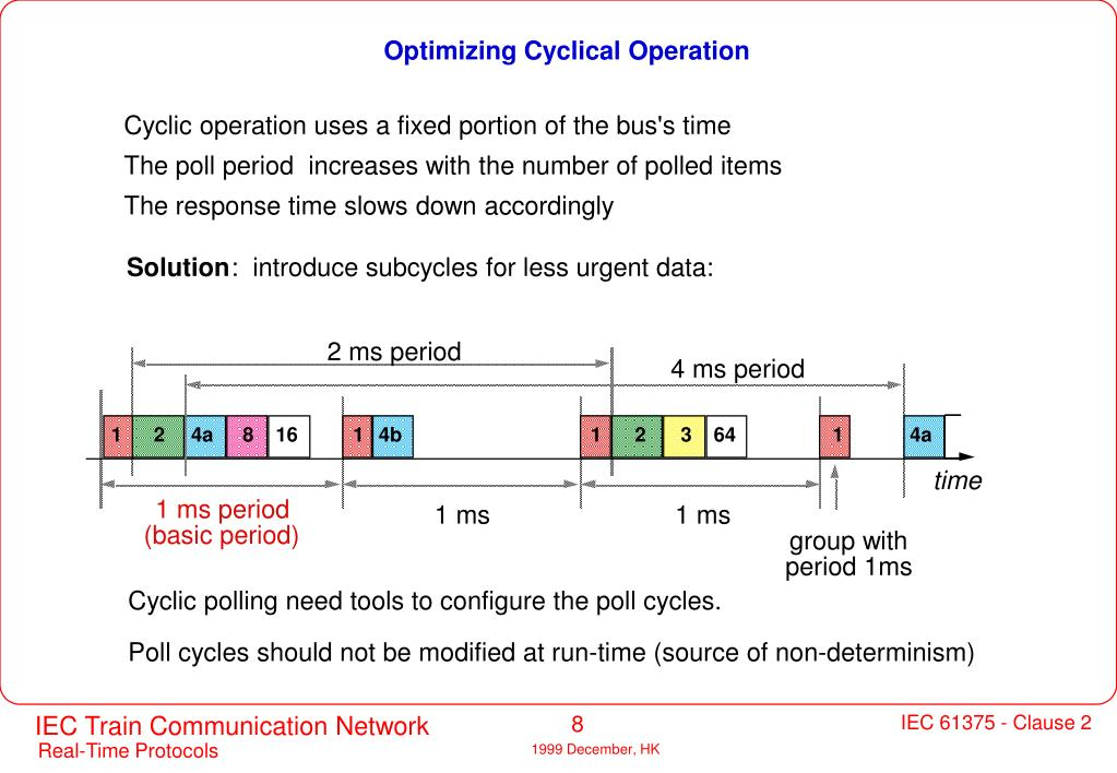 Optimizing Cyclical Operation