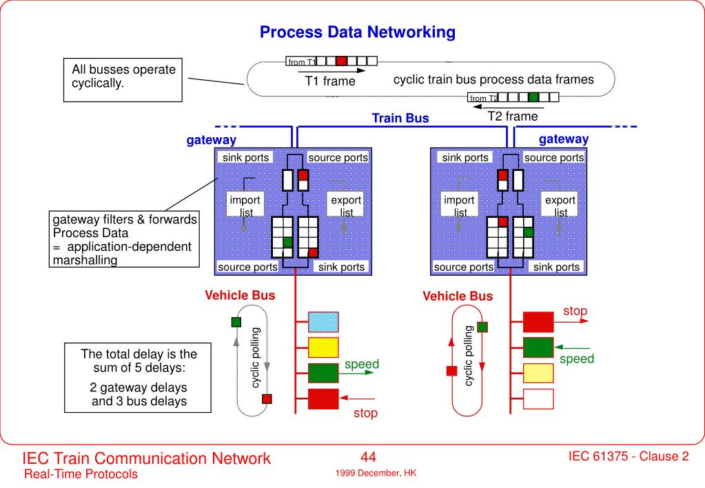 Process Data Networking