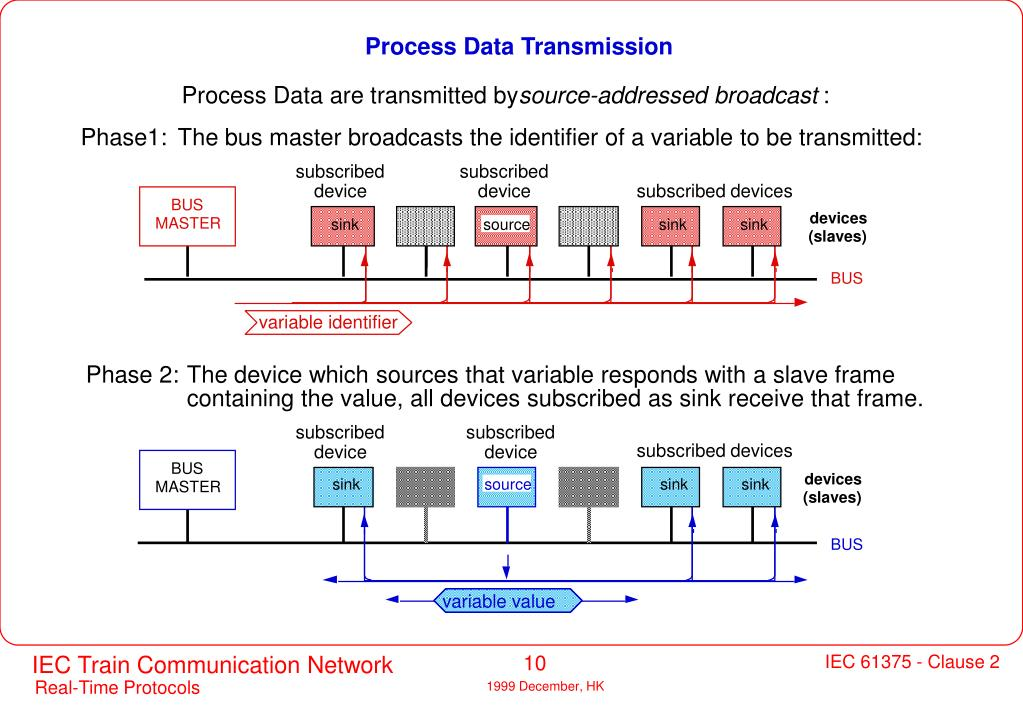 Process Data Transmission