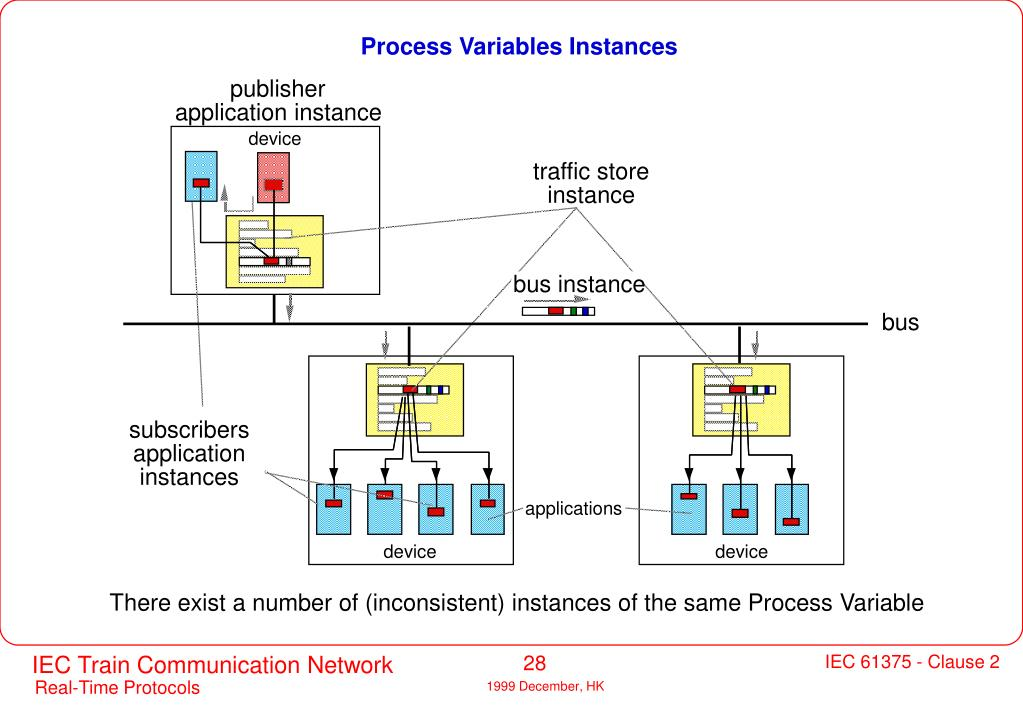 Process Variables Instances