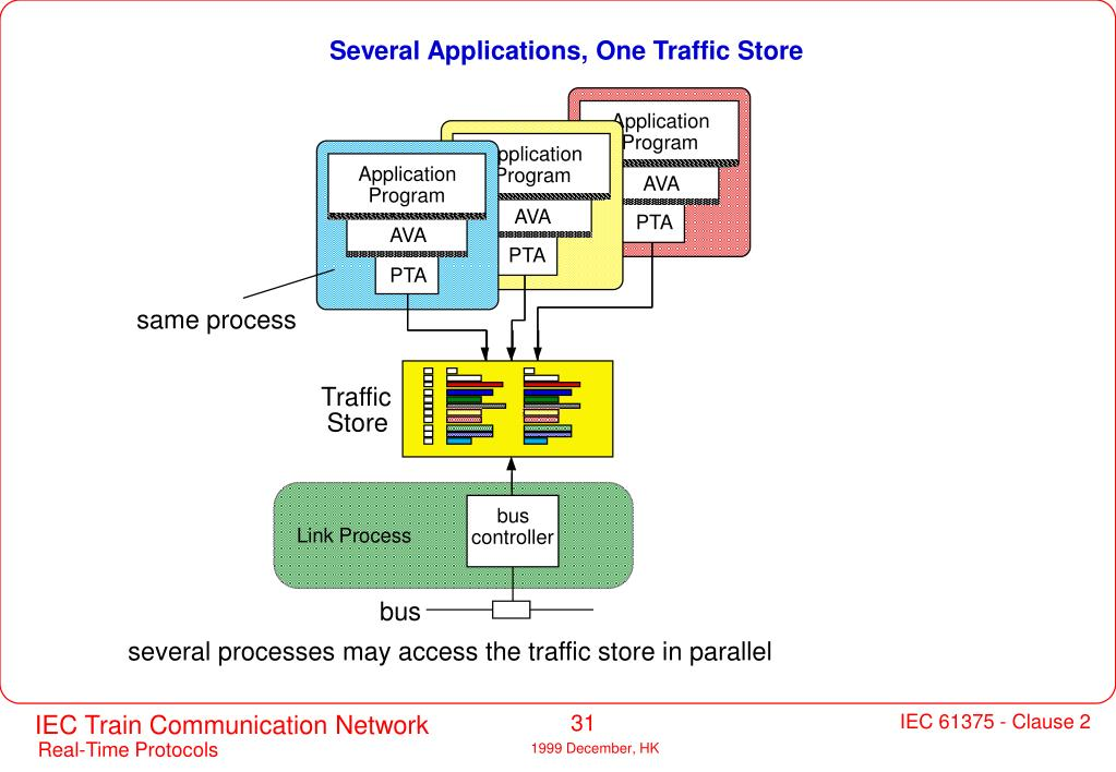 Several Applications, One Traffic Store