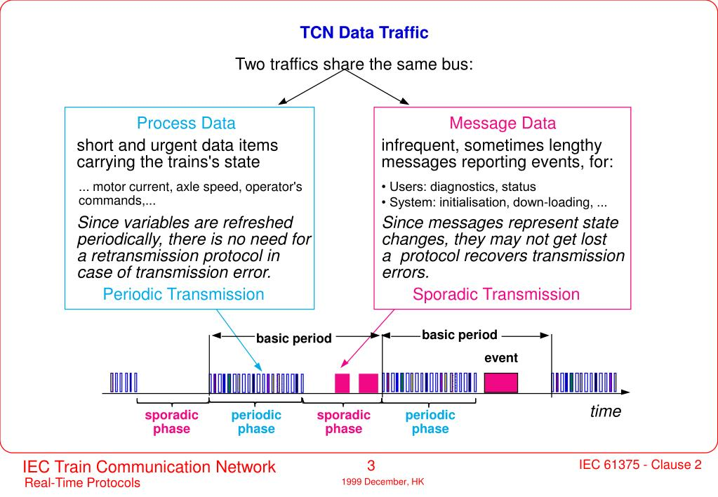 TCN Data Traffic