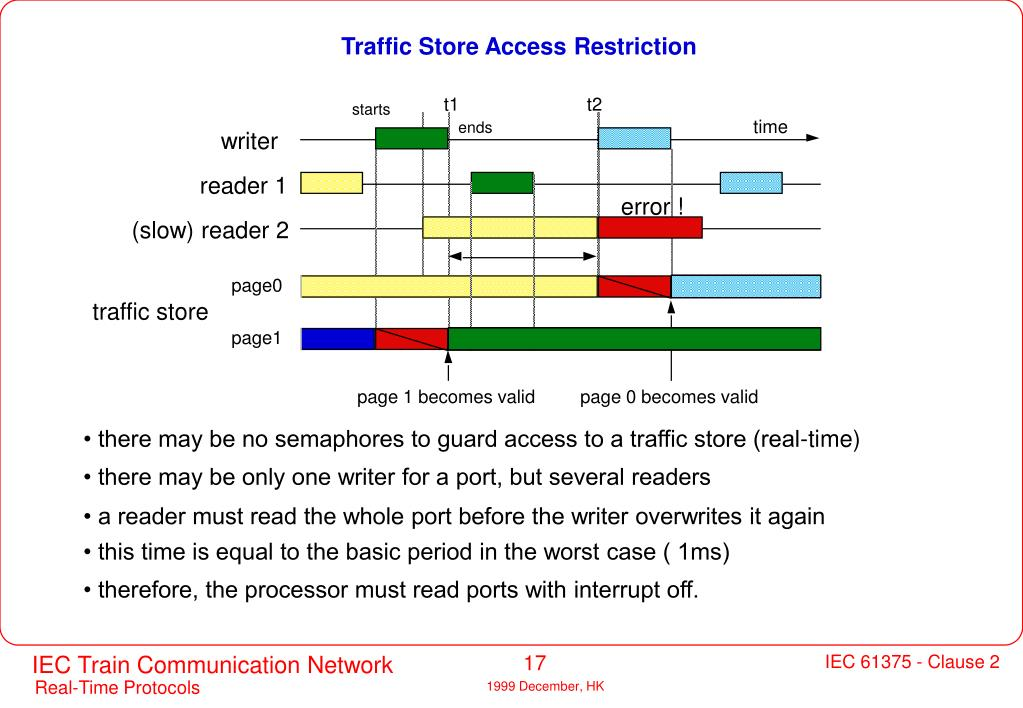 Traffic Store Access Restriction